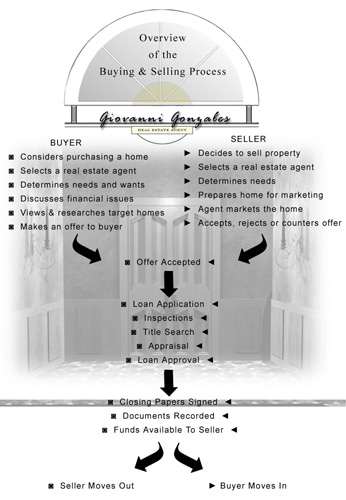 overview_of_buying_selling_05